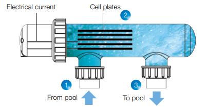 máy điện phân muối hồ bơi waterco hydrochlor mk3 st 2000